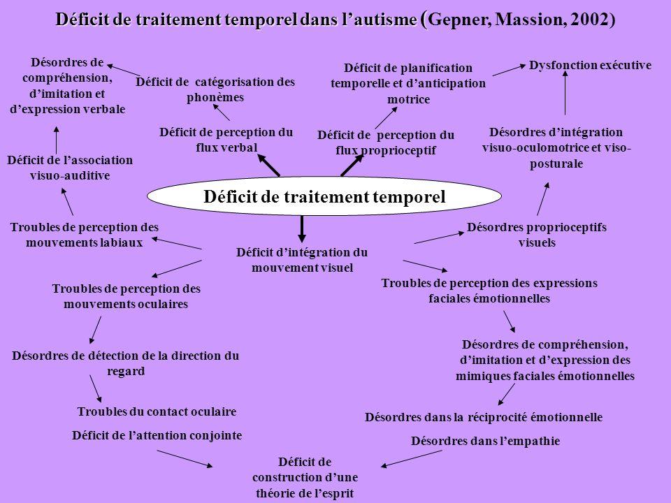 Déficit de traitement temporel dans l'autisme (Gepner, Massion, 2002)