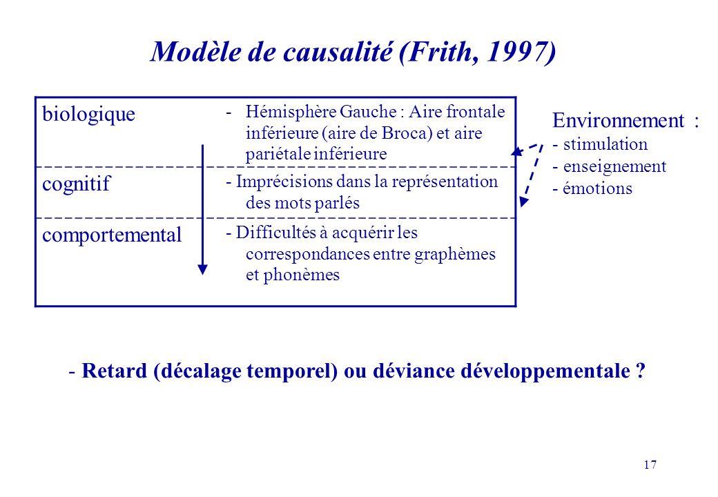 Modèle de causalité (Frith, 1997)
