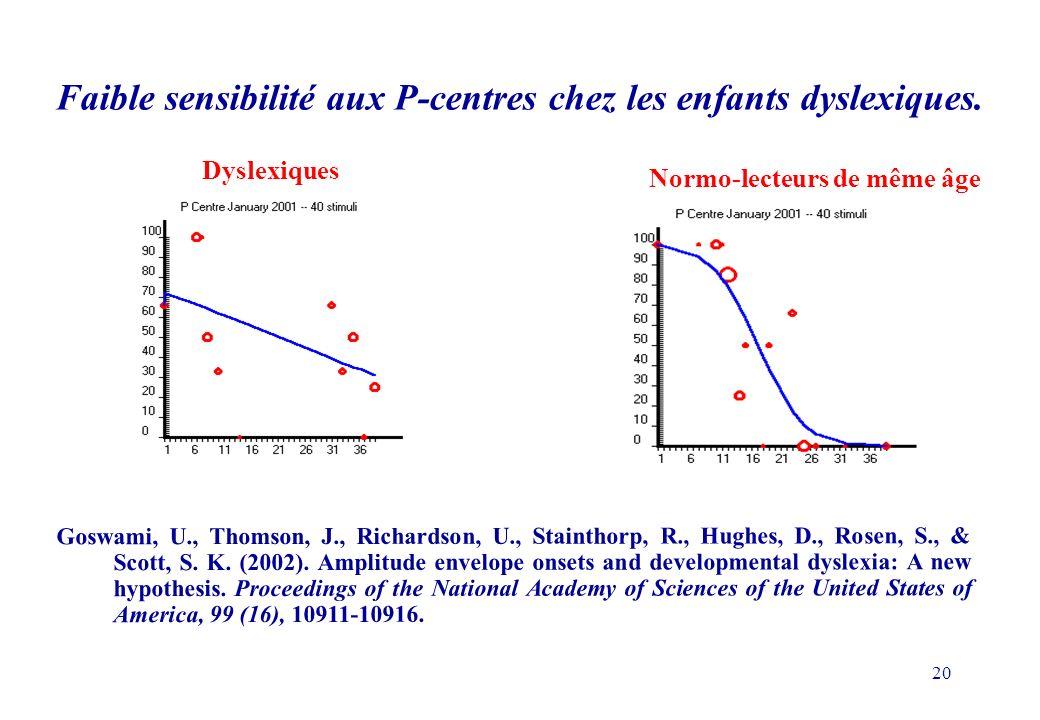 Faible sensibilité aux P-centres chez les enfants dyslexiques.