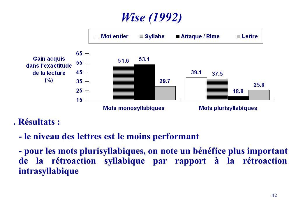 Wise (1992) . Résultats : - le niveau des lettres est le moins performant.