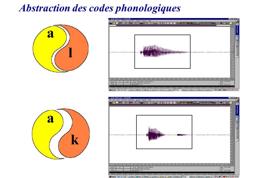 Abstraction des codes phonologiques