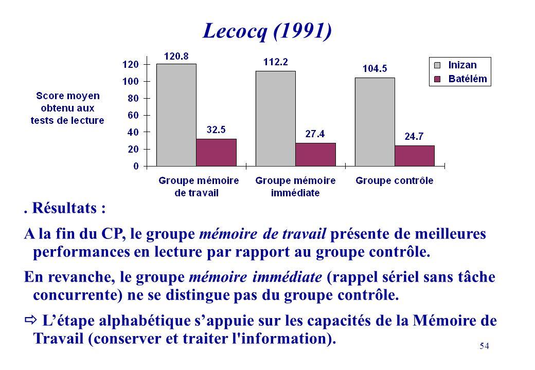 Lecocq (1991) . Résultats :