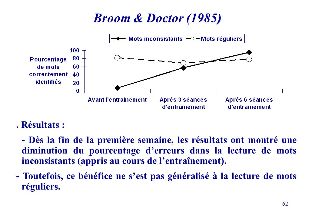 Broom & Doctor (1985) . Résultats :