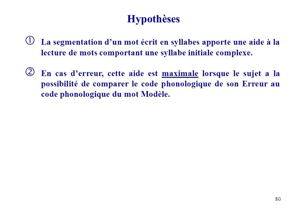 Hypothèses La segmentation d'un mot écrit en syllabes apporte une aide à la lecture de mots comportant une syllabe initiale complexe.