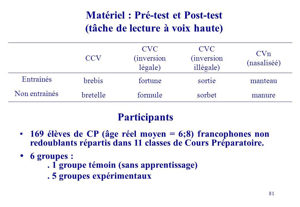Matériel : Pré-test et Post-test (tâche de lecture à voix haute)