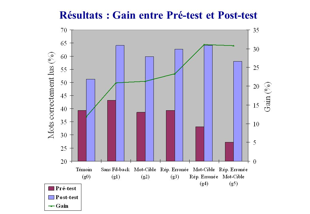 Résultats : Gain entre Pré-test et Post-test