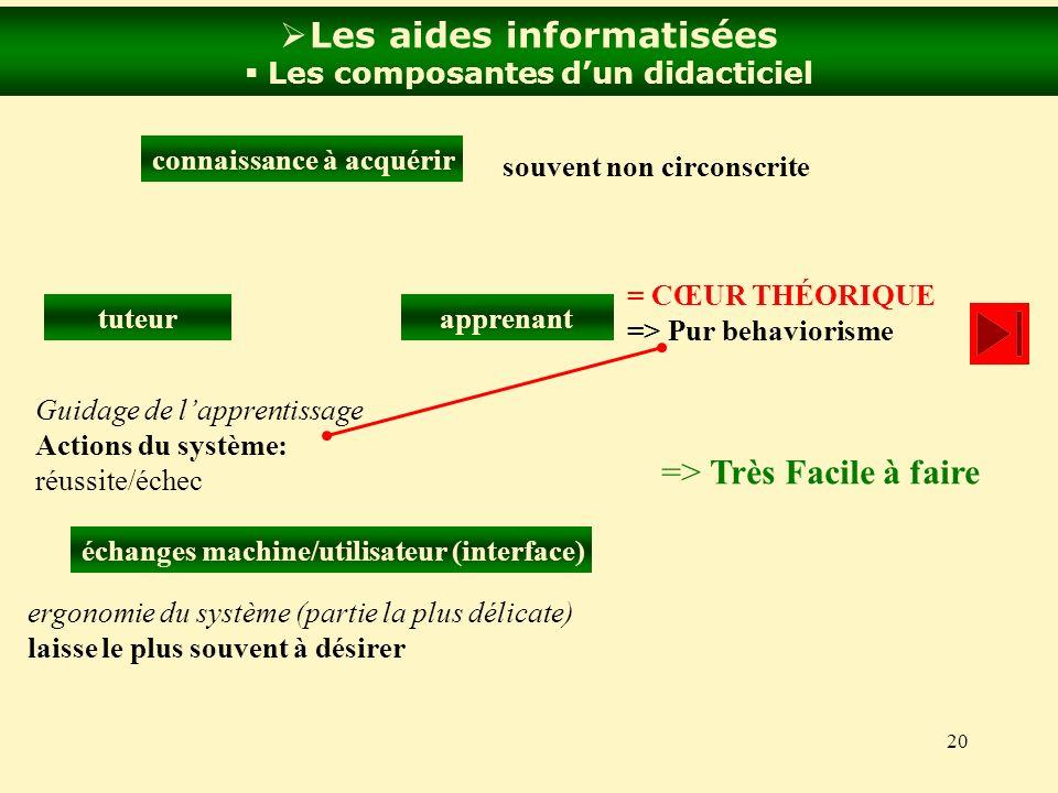 Les aides informatisées Les composantes d'un didacticiel