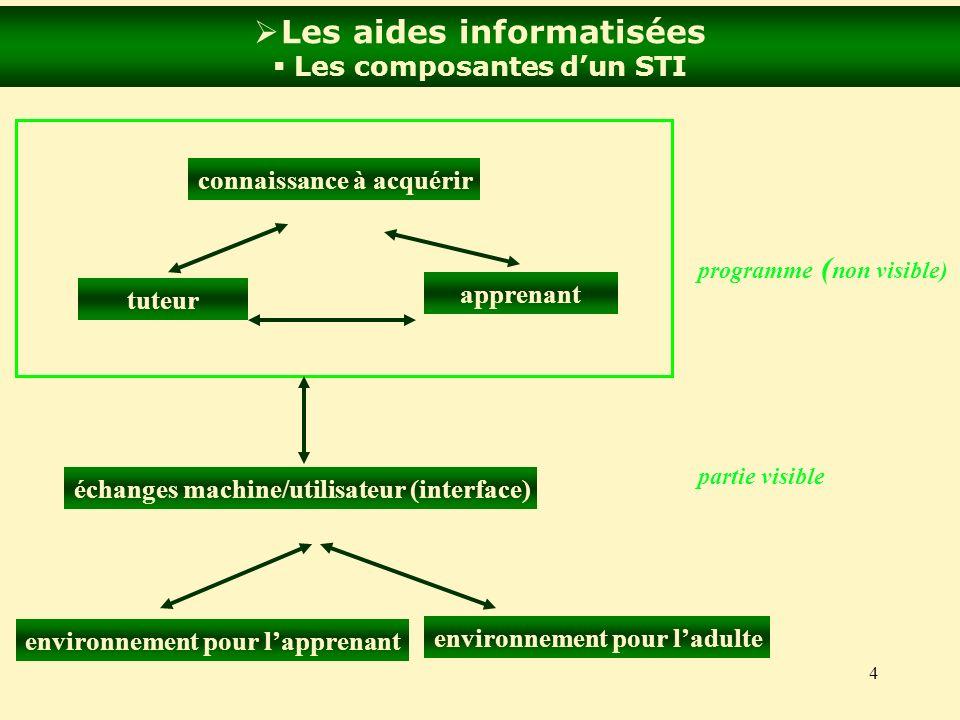 Les aides informatisées Les composantes d'un STI