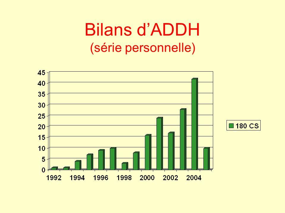 Bilans d'ADDH (série personnelle)