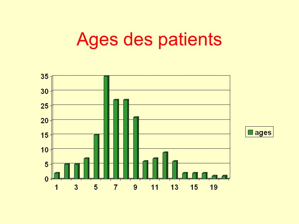 Ages des patients