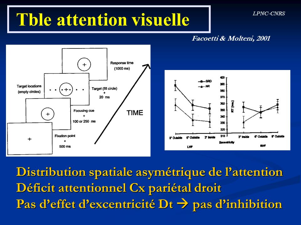 Tble attention visuelle