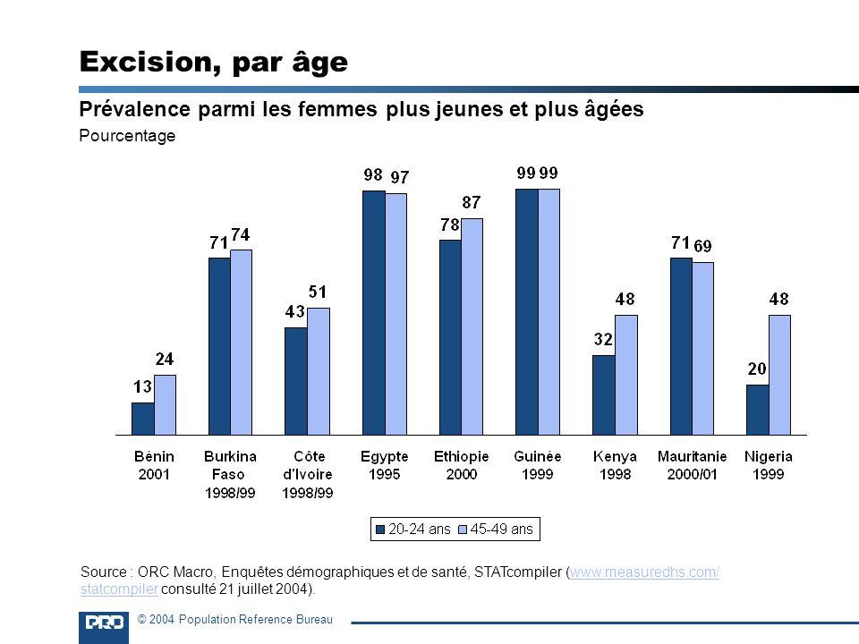 Excision, par âge Prévalence parmi les femmes plus jeunes et plus âgées. Pourcentage.