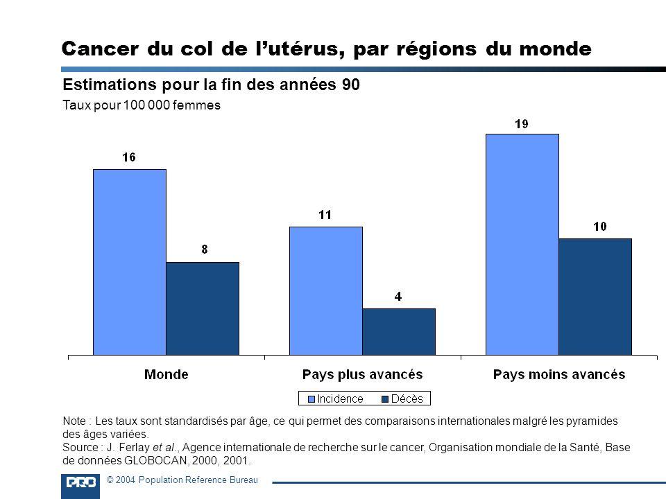 Cancer du col de l'utérus, par régions du monde