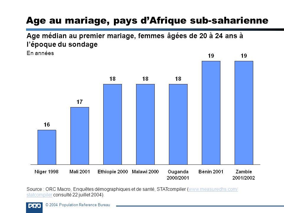 Age au mariage, pays d'Afrique sub-saharienne
