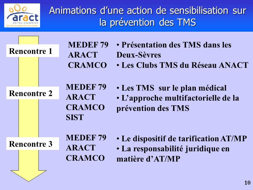 Animations d'une action de sensibilisation sur la prévention des TMS