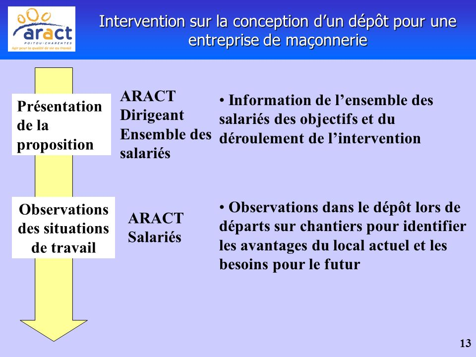 Observations des situations de travail
