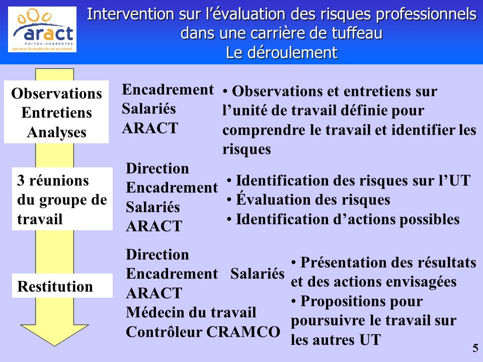 Observations Entretiens Analyses