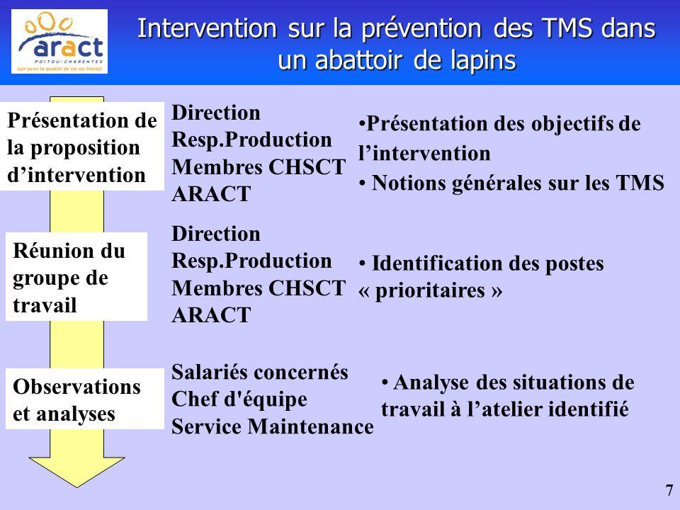 Intervention sur la prévention des TMS dans un abattoir de lapins