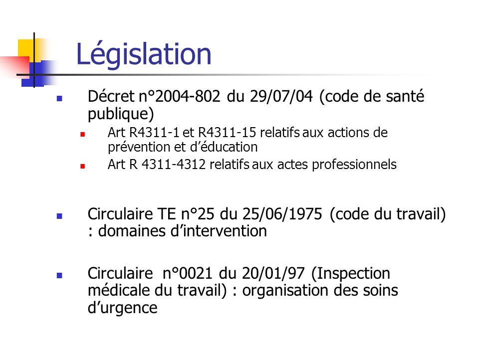 Législation Décret n°2004-802 du 29/07/04 (code de santé publique)