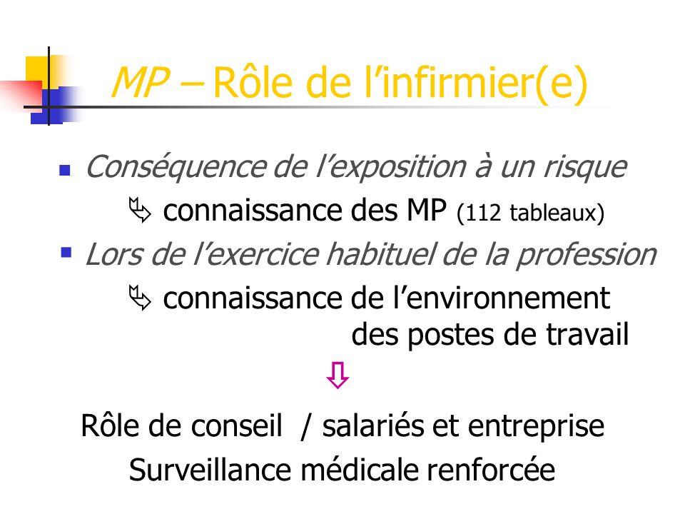 MP – Rôle de l'infirmier(e)