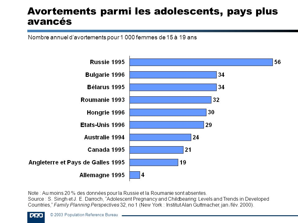 Avortements parmi les adolescents, pays plus avancés