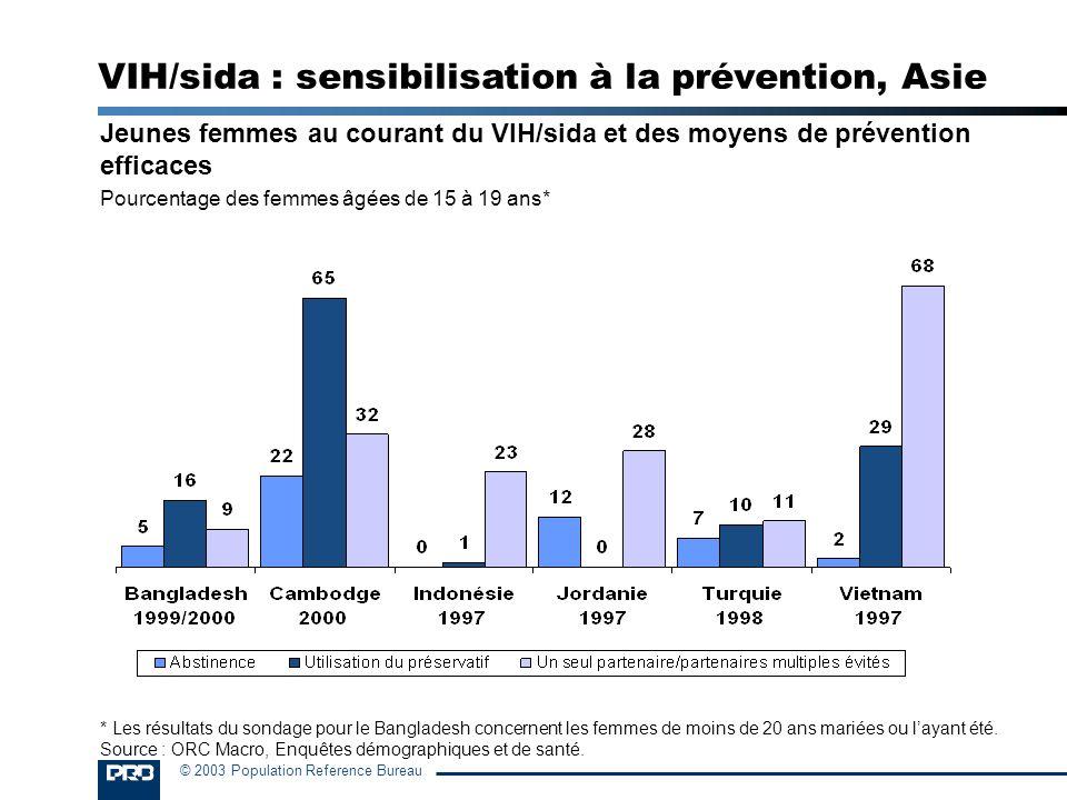 VIH/sida : sensibilisation à la prévention, Asie