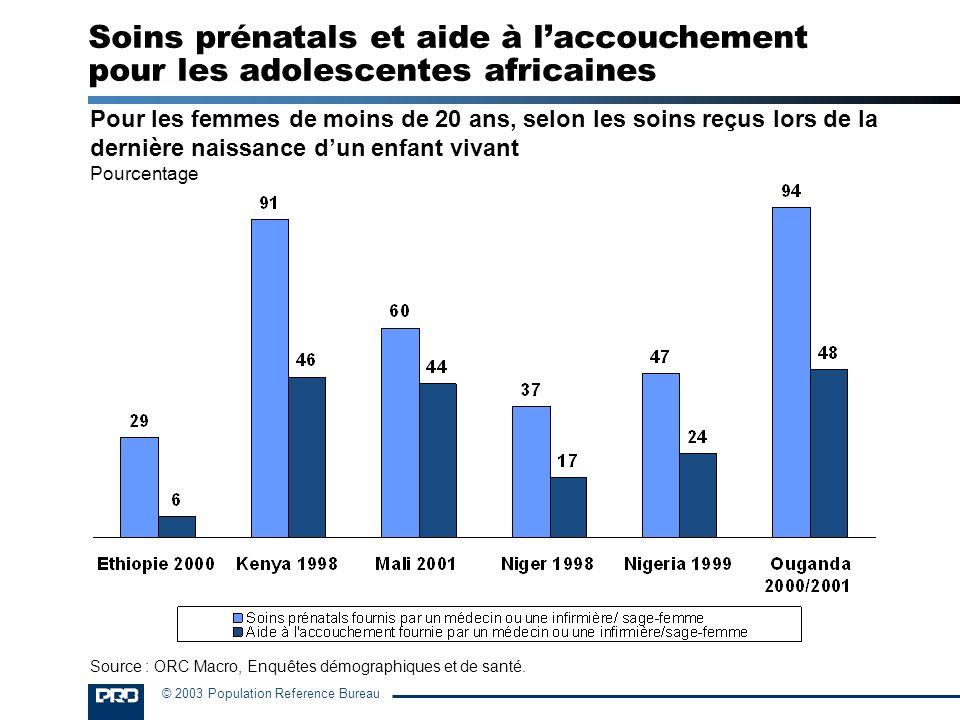 Soins prénatals et aide à l'accouchement pour les adolescentes africaines