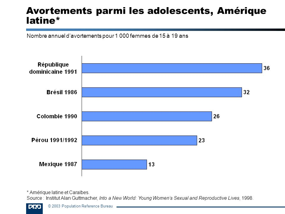 Avortements parmi les adolescents, Amérique latine*