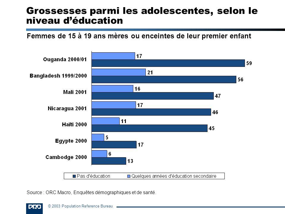 Grossesses parmi les adolescentes, selon le niveau d'éducation