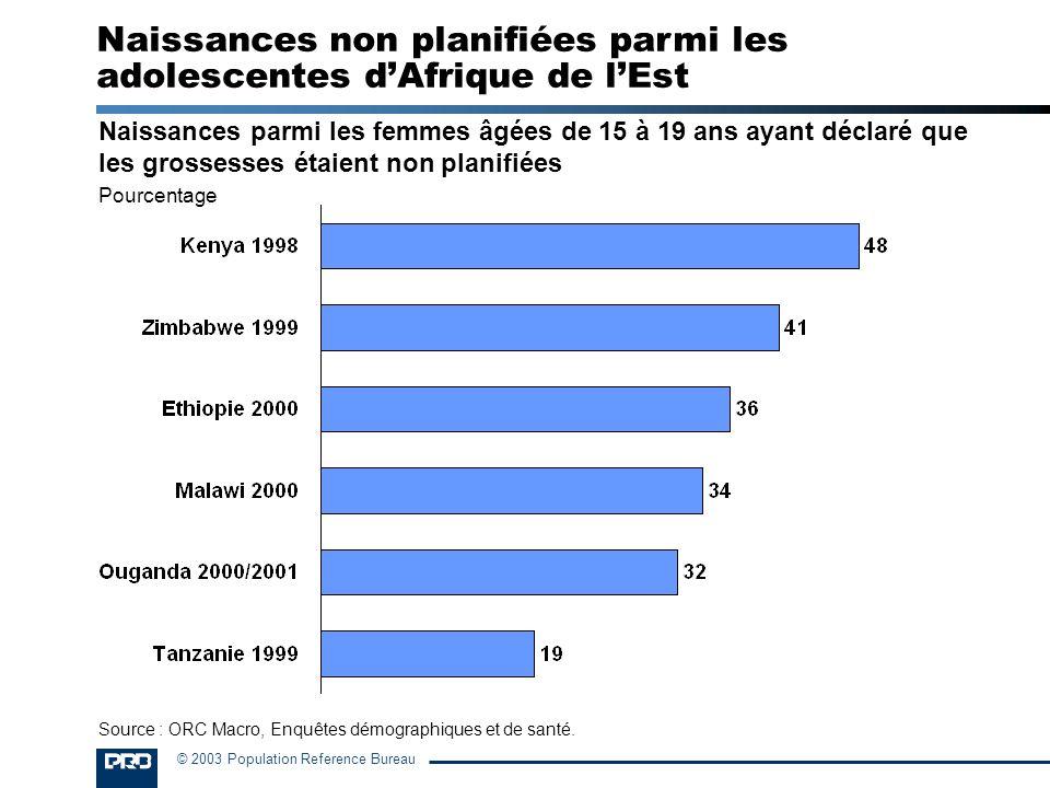 Naissances non planifiées parmi les adolescentes d'Afrique de l'Est