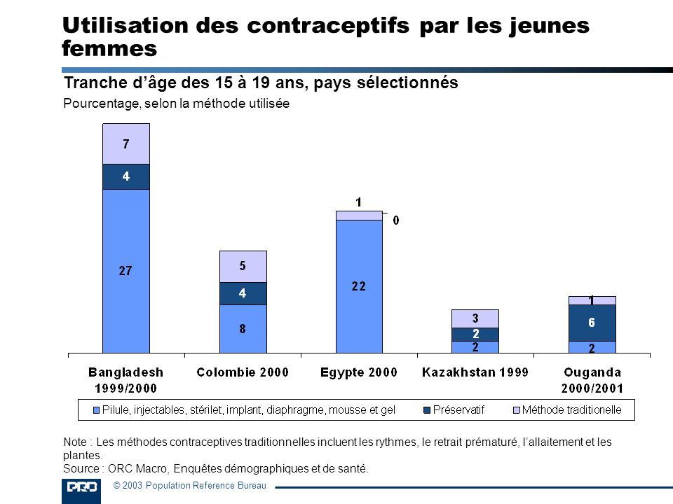 Utilisation des contraceptifs par les jeunes femmes