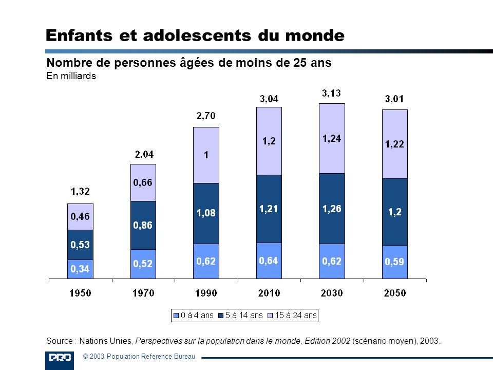 Enfants et adolescents du monde