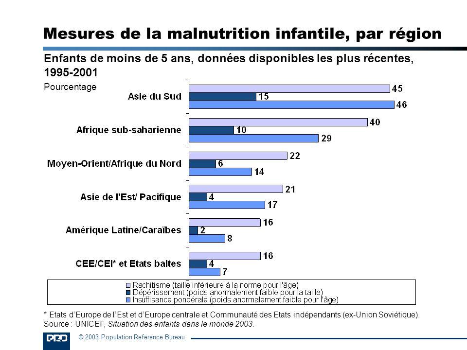 Mesures de la malnutrition infantile, par région