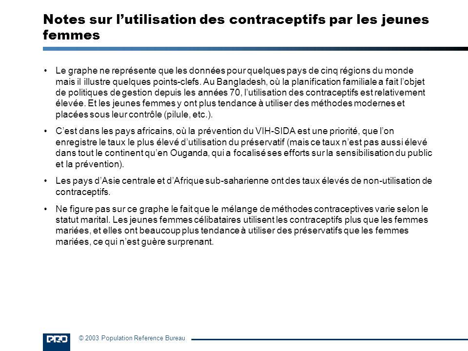 Notes sur l'utilisation des contraceptifs par les jeunes femmes