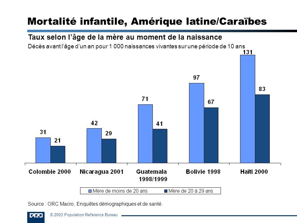 Mortalité infantile, Amérique latine/Caraïbes