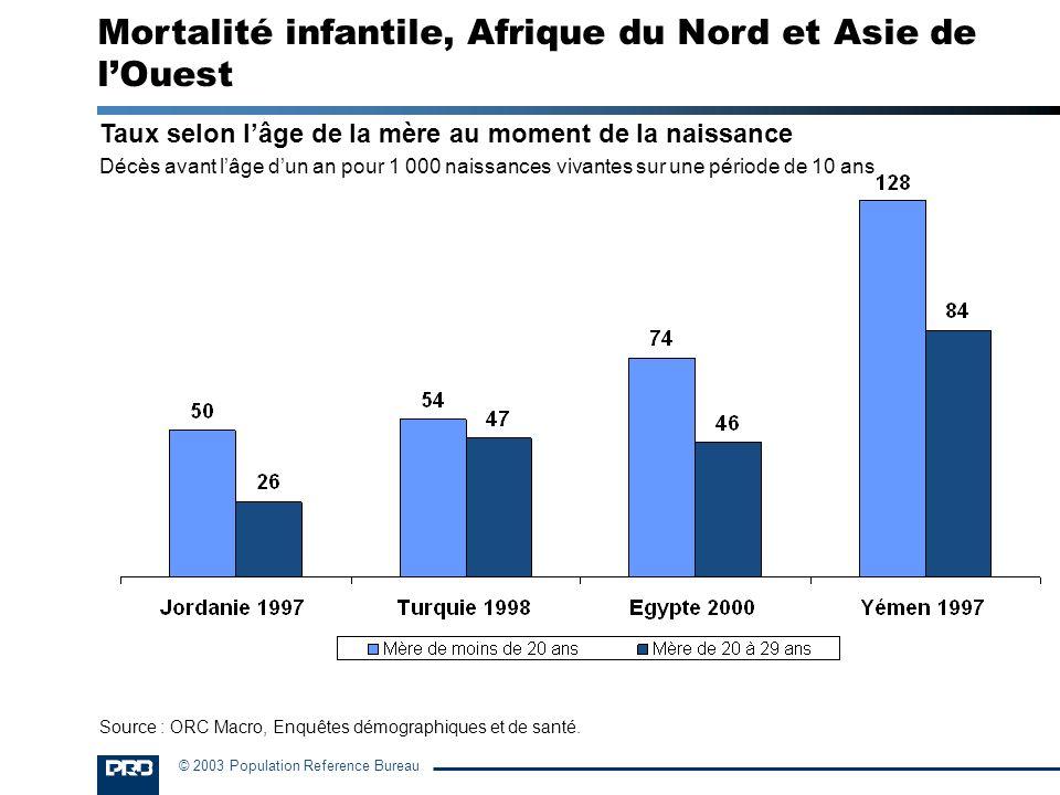 Mortalité infantile, Afrique du Nord et Asie de l'Ouest