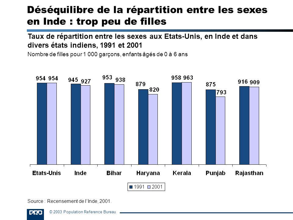 Déséquilibre de la répartition entre les sexes en Inde : trop peu de filles
