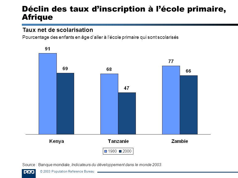 Déclin des taux d'inscription à l'école primaire, Afrique