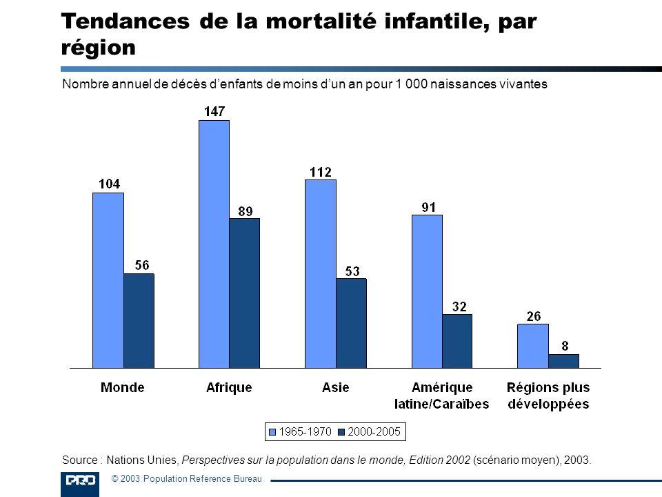 Tendances de la mortalité infantile, par région