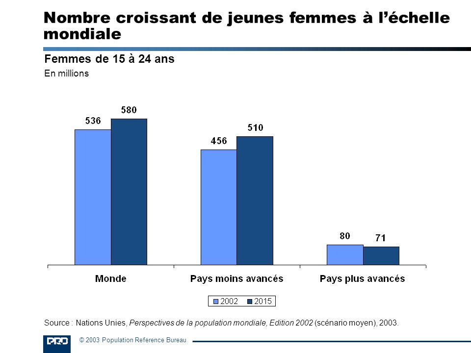 Nombre croissant de jeunes femmes à l'échelle mondiale