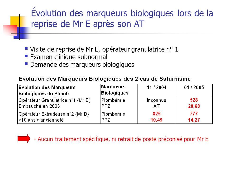 Évolution des marqueurs biologiques lors de la reprise de Mr E après son AT