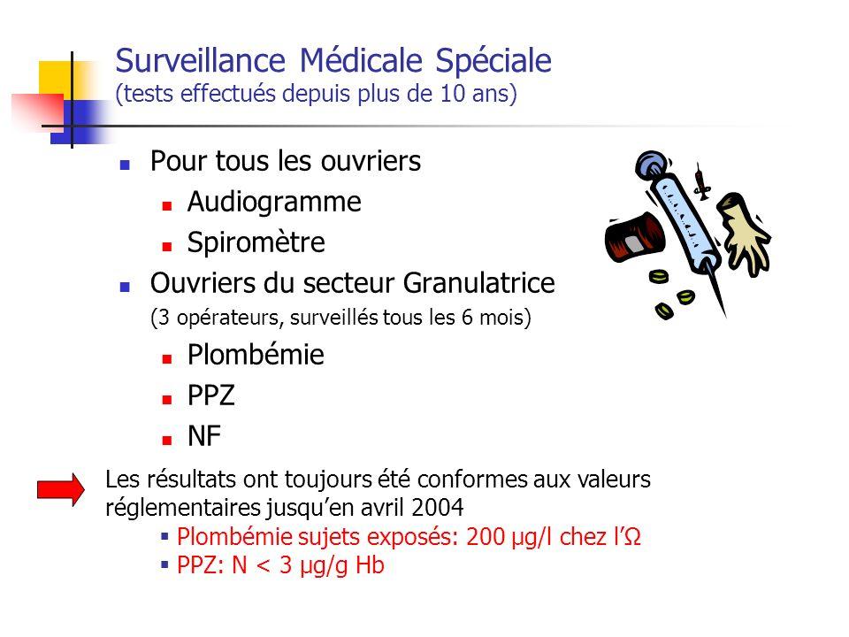 Surveillance Médicale Spéciale (tests effectués depuis plus de 10 ans)