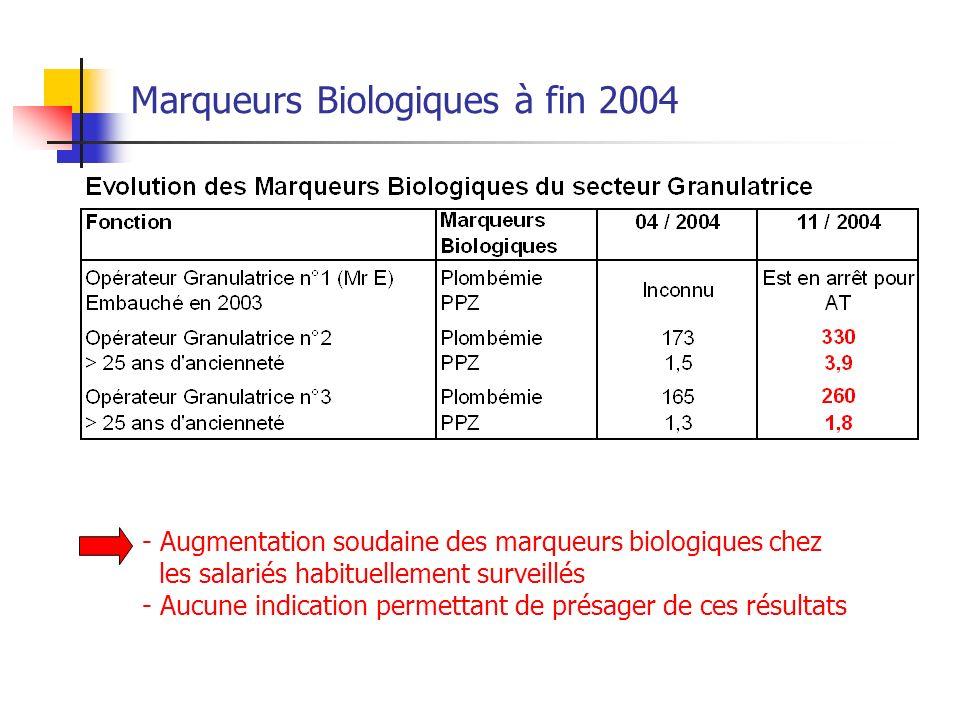 Marqueurs Biologiques à fin 2004