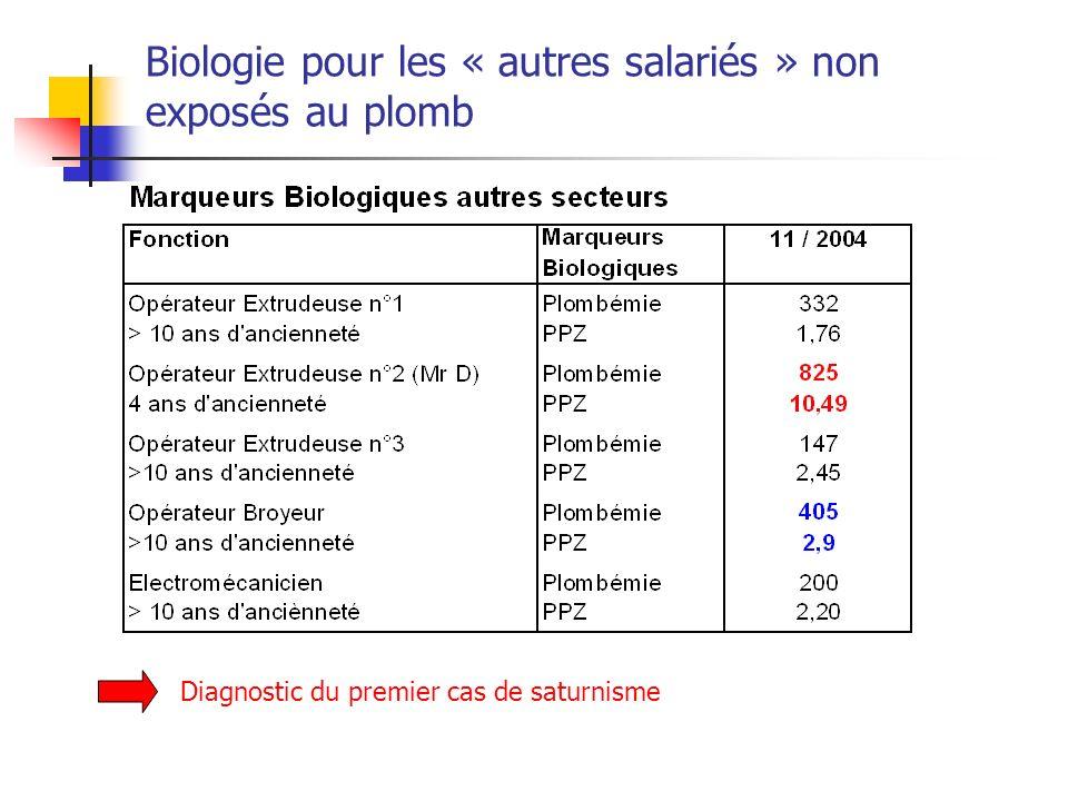 Biologie pour les « autres salariés » non exposés au plomb