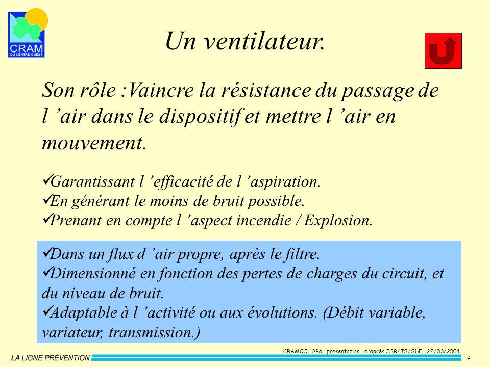 Un ventilateur. Son rôle :Vaincre la résistance du passage de l 'air dans le dispositif et mettre l 'air en mouvement.