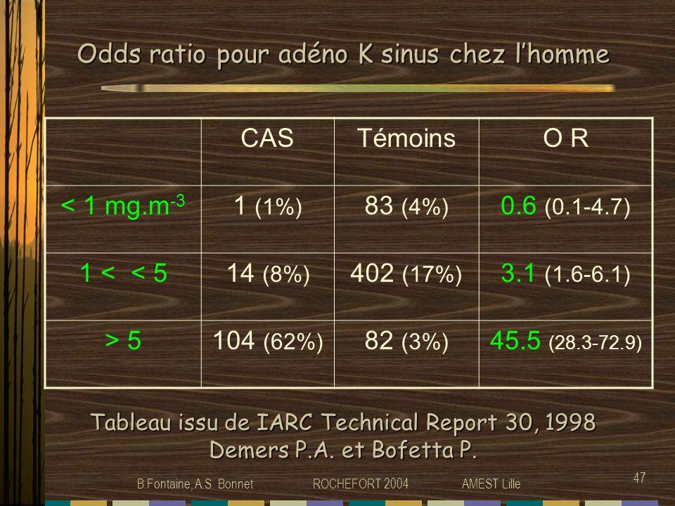 Odds ratio pour adéno K sinus chez l'homme