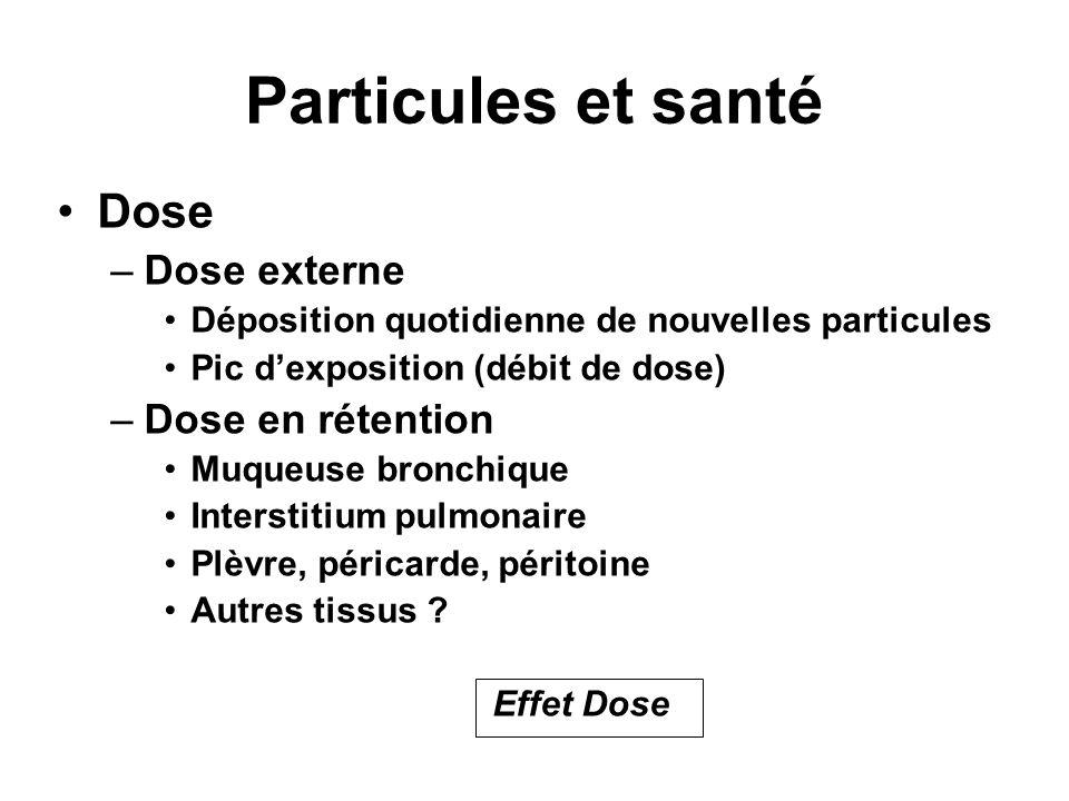 Particules et santé Dose Dose externe Dose en rétention