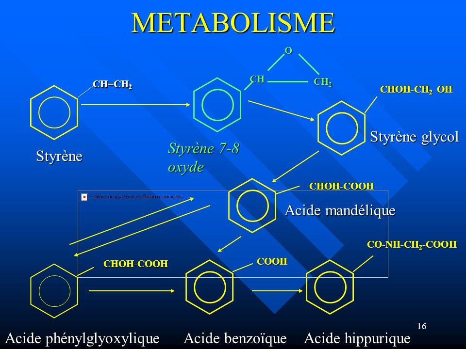 METABOLISME Styrène glycol Styrène 7-8 oxyde Styrène Acide mandélique