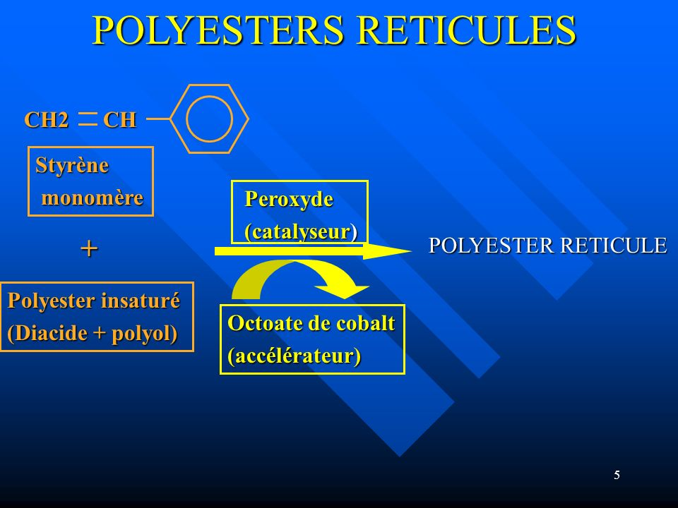 POLYESTERS RETICULES + CH2 CH Styrène monomère Peroxyde (catalyseur)