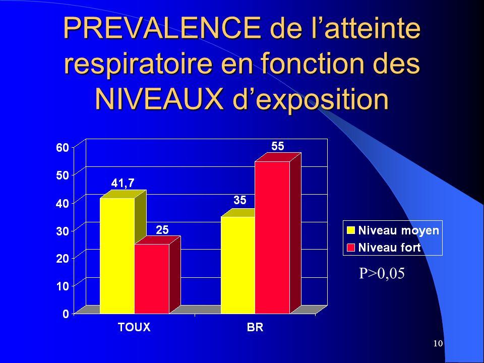 PREVALENCE de l'atteinte respiratoire en fonction des NIVEAUX d'exposition